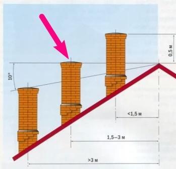 Отводной дымоход схема котел дымоход