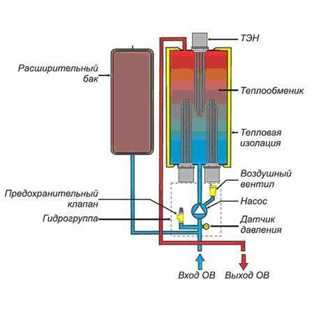 Consommation electrique chauffage au sol antibes paris calais renover u - Chauffage electrique au sol consommation ...