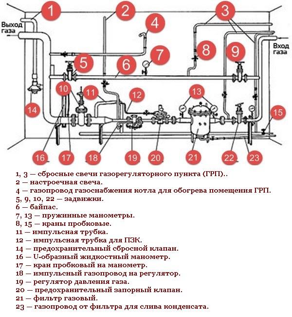 грп гру газорегуляторная установка
