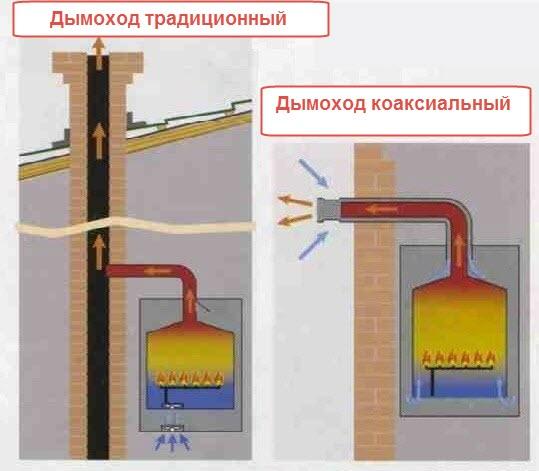 Дымоход для газового настенного котла своими руками