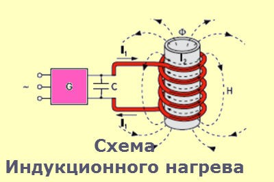 Вихревой индукционный нагреватель своими руками