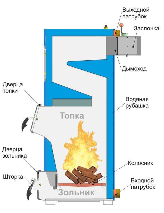 Схема устройства твердотопливного котла отопления
