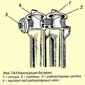 Сборка чугунных радиаторов отопления своими руками