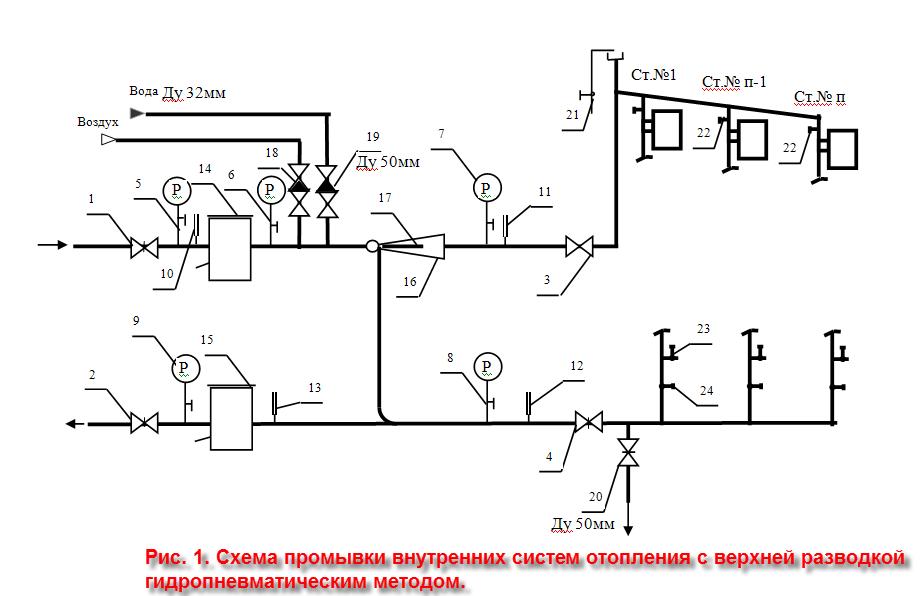 смета на промывку теплообменников на объекте газовой котельной