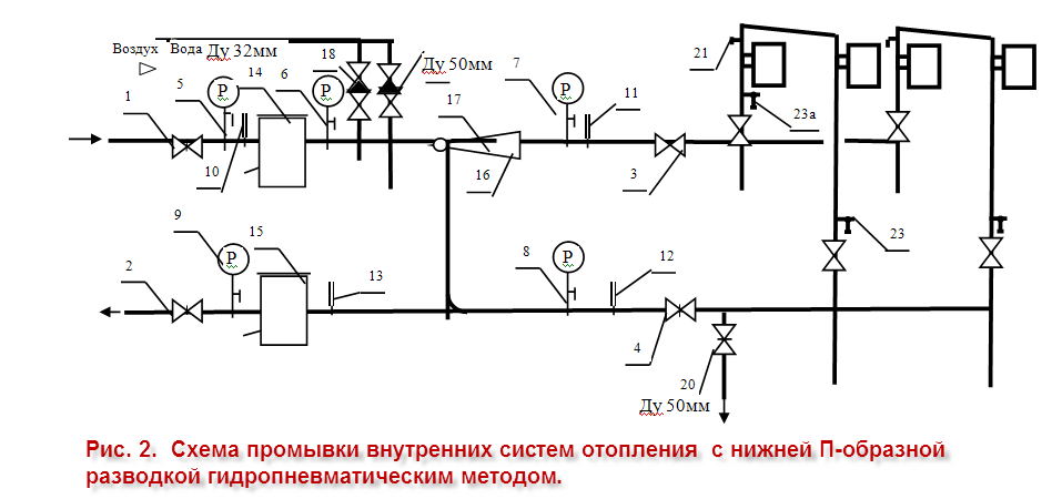 Инструкция По Гидропневматической Промывке Системы Отопления - фото 4