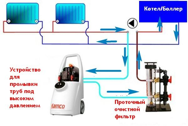 Инструкция По Промывке Системы Отопления Мкд