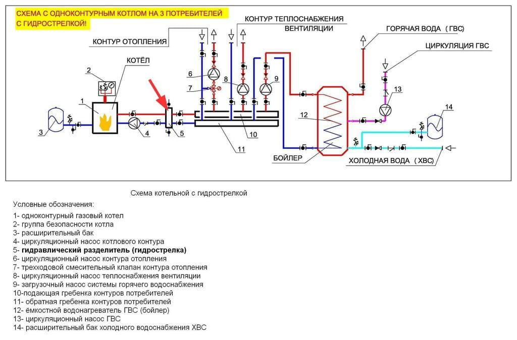 Гидравлическая стрелка в схеме отопления