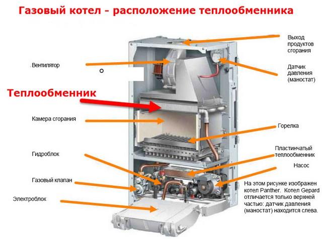 Теплообменник на газовый котел функция теплообменника