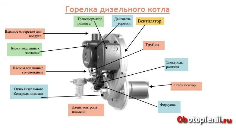 zhidkotoplivnyj kotel otoplenija 9